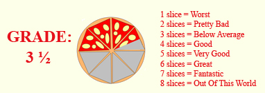 PizzaSnobo Pizza Restaurant Review Grading 3.5 slices